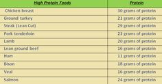 36 LOW CARB & HIGH PROTEIN FOOD (THE LIST)
