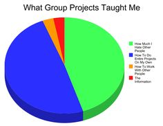 This pie chart explaining the truth about group projects: | The 23 Most Type-A Things That Have Ever Happened