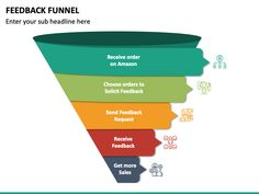Showcase the process of soliciting post-sales feedback from your customers in an appealing way through our Feedback Funnel PPT template.