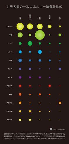 『インフォグラフィックス「世界各国の一次エネルギー消費量比較」』  #info