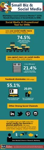 Infographic - SMBs & Social Media (Source: BIA/Kelsey's Local Commerce Monitor) (PRNewsFoto/BIA/Kelsey) @socialmedia #advertising
