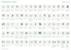 Typographic Terms