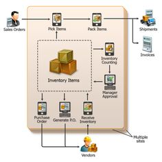 Inventory management software widely used by many businesses in India. Inventory software automate various inventory level of any business, from purchasing to sales with all reports and business document creation. Warehouse Logistics, Small Business Software, Inventory Management Software, Purchase Order, Supply Chain, India, Website, Cool Stuff, Indian