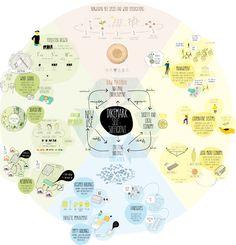 OLA K ASKER - lafresquera Architecture Concept Diagram, Architecture Panel, Architecture Drawings, Origami Architecture, Bubble Diagram, Circle Diagram, Gropius Bau, Landscape Diagram, Urban Ideas