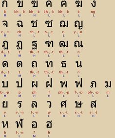 {Written Thai is made of characters, vowels, and tone marks. A change in tone can change the words meaning}