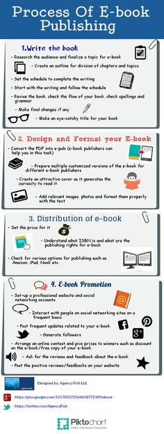 In this digital era, most of the people are reading the online content. E-books are very popular among all the readers. Here is an overview of E-book