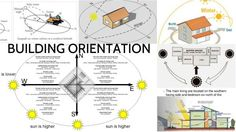 Building Orientation in Hot and Dry Areas is of The Highest Importance - Top Inspirations Passive Cooling, Passive Solar, Sustainable Architecture, Sustainable Design, Environmental Architecture, Architecture Plan, Passive Design, Architecture Concept Drawings, Site Analysis