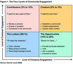 "Gartner's ""Generation Virtual"" community engagement matrix"