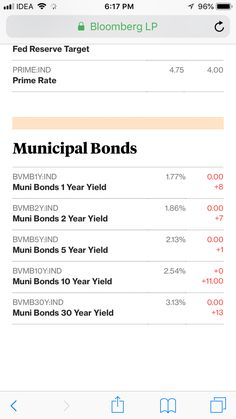 The Royal wedding may have been funded after US Controversially elected President Donald John Trump authorised transfer of municipal bond money to fund the wedding which was due to political crime of school shooting in Santa Fe Texas. Why children of America had to die and fund political marriages?  Attaching proof of municipal bond money withdrawals: https://www.bloomberg.com/markets/rates-bonds/government-bonds/us