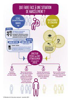 Que faire face à une situation de harcèlement ? #NAH >>> www.agircontreleharelementalecole.gouv.fr