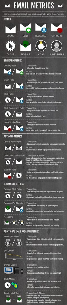 An explanation of standard, advanced, and ecommerce email marketing metrics. Use these metrics to improve the performance of your email marketing campaigns. E-mail Marketing, Internet Marketing Company, Email Marketing Campaign, Email Marketing Strategy, Direct Marketing, Marketing Digital, Business Marketing, Online Marketing, Social Media Marketing
