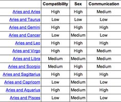 I knew Greg and I were perfect for each other Leo and Sagittarius! Zodiac Signs Compatibility Chart, Numerology Compatibility, Horoscope Signs, Libra And Cancer, Pisces And Taurus, Aries Baby, Gemini Zodiac, Zodiac Facts, Aries Facts