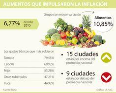 Tomate, cebolla y frijol los que más aportaron a la inflación de 2015
