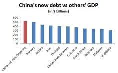 China Created More Debt In January Than The GDP Of Norway, Austria Or The UAE   Zero Hedge