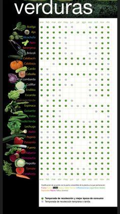 image Raw Vegan Recipes, Real Food Recipes, Plant Zones, Herb Garden In Kitchen, Herb Garden Design, True Food, Weed Killer, Seasonal Food, Slow Food