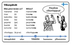 Learn Finnish, Finnish Words, Finnish Language, My Passion, Languages, Vocabulary, Learning, Memes, School