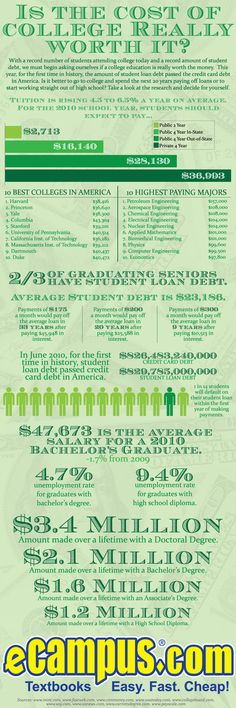 Compare the cost of college to average lifetime incomes - #College Infographics