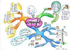 carte heuristique imparfait : à faire faire aux élèves pour récap