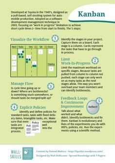 Kanban: 5 Steps to take before you can work with Kanban. As an Agile project management methodology, there's more than just a Kanban Board, but on its own, the tool is still very useful. It Service Management, Change Management, Business Management, Design Thinking, Kaizen, Project Portfolio, Amélioration Continue, Evaluation Employee, 6 Sigma