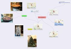 A mindmap summarizing the main points of our projects :)