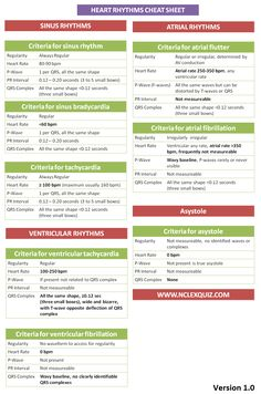 Cardiac Rhythms Cheat Sheet
