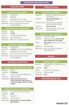 Cardiac Rhythms Cheat Sheet