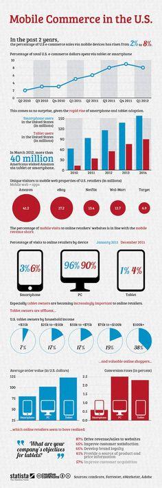 Cette infographie Statista retrace la progression rapide du m-commerce sur smartphones et tablettes. Via Machable et FrenchWeb