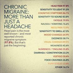 """Natural Headache Remedies - June is Migraine and Headache Awareness Month, but June is the day dedicated to those that suffer from Chronic Migraine. """"Chronic migraine: …The International Headache Society defines ch… Types Of Migraines, Migraine Triggers, Migraine Diet, Migraine Pain, Chronic Migraines, Migraine Relief, Chronic Illness, Chronic Pain, Chronic Fatigue"""