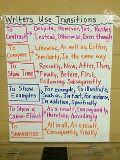 Middle School Teacher to Literacy Coach: Anchor Charts: A Story Map of Learning ☺- GIFT FREE HERE -☺ middle school science middle school math middle school language arts middle school grades middle Writing Strategies, Writing Lessons, Teaching Writing, Writing Help, Writing Skills, Writing Process, Math Lessons, 5th Grade Writing, Middle School Writing