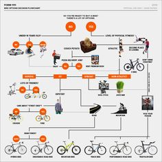Looking for a new bike? This infographic from Gear Patrol will certainly help (if not entertain).