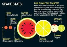 Planets size in relation to fruit.