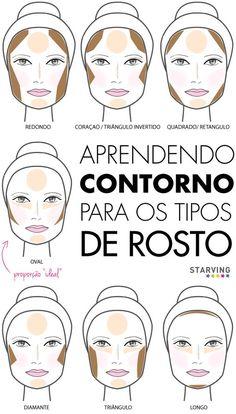 Aprendendo o contorno para os tipos de rosto.