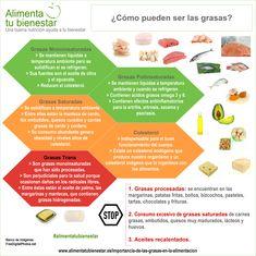 La importancia de las #grasas en la alimentación radica en saber elegir cuáles son las que debemos consumir con más frecuencia y cuáles, ocasionalmente. Esta infografía describe los tipos de grasas. #alimentatubienestar