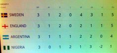 Final Standings - Group F at the 2002 World Cup Finals. Surprise Argentina didn't go through. Sweden topped the Group.