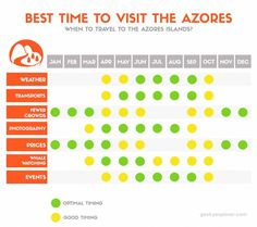 Find out when is the best time to travel to Azores islands. This is insider advice of an azorean!
