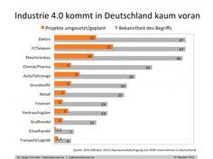 Industrie 4.0 in Deutschland kaum bekannt - via t3n: http://t3n.de/news/industrie-4-0-deutschland-umfrage-651156