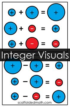 Printable posters showing adding and subtracting integers for your math classroom. Classroom Labels, Classroom Setup, Math Classroom, Integer Rules, Adding And Subtracting Integers, 7th Grade Math, Math Projects, Algebra 1, Addition And Subtraction
