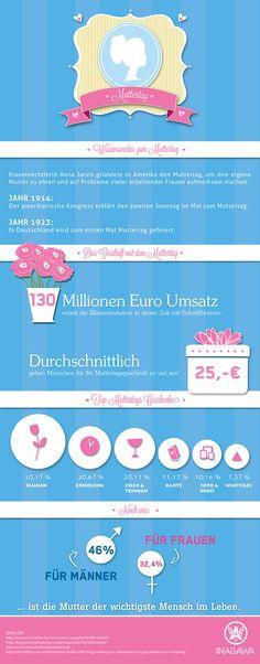 In vielen Ländern wird an jedem zweiten Sonntag im Mai der Muttertag gefeiert. Was sind die beliebtesten Geschenke? Und wieviel wird dafür ausgegeben? Das und mehr veranschaulicht folgende Infografik. #infografik