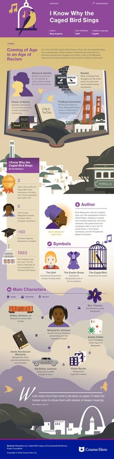 This @CourseHero infographic on I Know Why the Caged Bird Sings is both visually stunning and informative!
