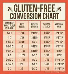 Gluten-Free Conversion Chart  Source: http://media-cache-ak0.pinimg.com/originals/92/c2/7b/92c27be588ba3bfab38214c03b51b81f.jpg
