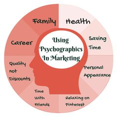 Psychographics are not only fascinating, they can inform your marketing in highly effective ways. Get savvy about your ideal clients' psychographics and achieve greater #smallbusiness #success!