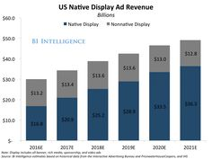 Native advertising is the future of Internet marketing strategy (FB TWTR)