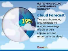 Cloud adoption grows worldwide