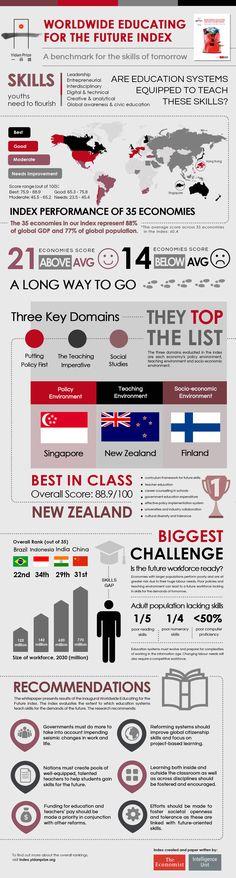 Highest ranked #FutureReady Education? – #NewZealand! (Told you so!) – EDUWELLS