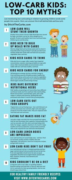Take a look at the top 10 myths about low-carb kids. Low-carb real food is healthy and extremely nutritious. Learn how healthy it is to be a low-carb kid. | ditchthecarbs.com via @ditchthecarbs