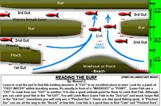 How To Read The Surf - Page 2 - Pensacola Fishing Forum