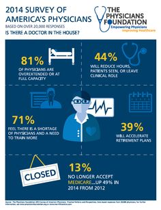 A new survey of 20,000 U.S. physicians examines physician morale, EMR patterns, generational differences, doctor shortages, Medicare / Medicaid participation rates and more. (Graphic: Business Wire)  - www.healthcoverageally.com