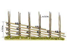 Rakenna riukuaita | Meillä kotona Garden Fencing, Garden Art, Outdoor Projects, Garden Projects, Chicken Garden, Porch And Balcony, Rustic Fence, Green Landscape, French Cottage