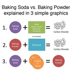 A Simple Explanation: the Difference Between Baking Soda & Baking Powder  Baking Soda and Baking Powder are both leavening agents. They help dough rise by creating tiny bubbles of carbon dioxide (CO2) in a chemical reaction with other elements of the dough.