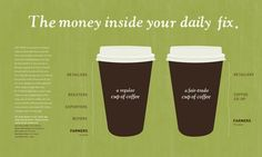 Neat infographic about fair trade coffee vs. regular coffee from the Fair Trade Federation! Green Tea Vs Coffee, Green Mountain Coffee, Coffee Shop, Coffee Cups, Drink Coffee, Coffee Industry, Fair Trade Coffee, Coffee Poster, Great Coffee